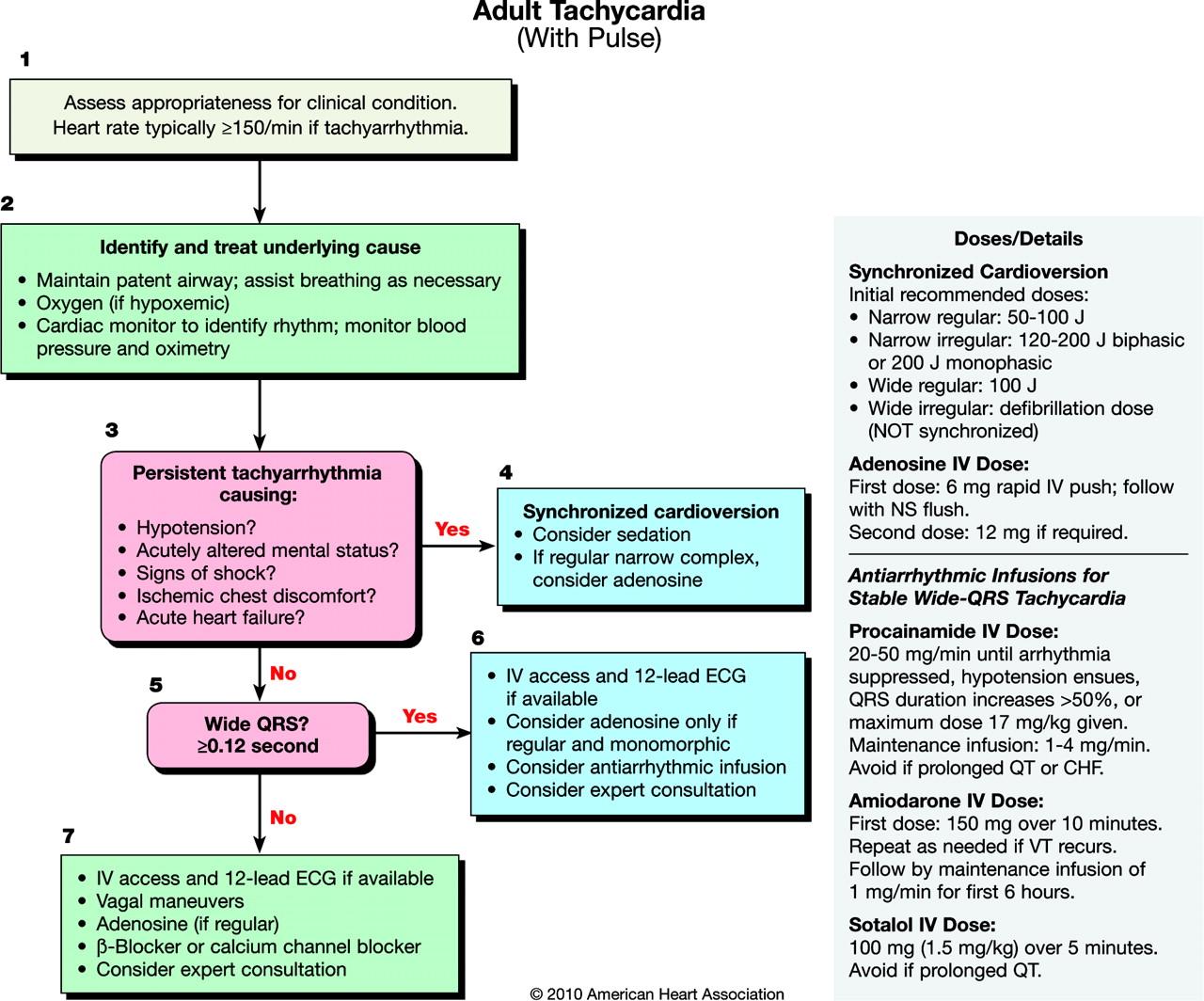 acls tachycardia pulse adult algorithm algorithms association heart american