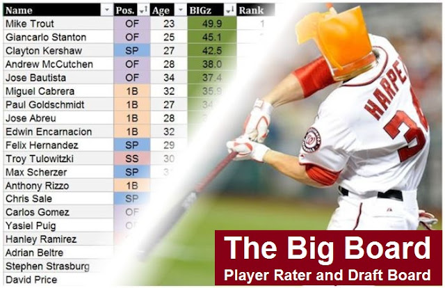 2016 Fantasy Baseball Big Board