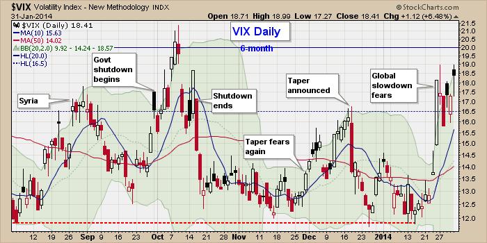 vix chart update