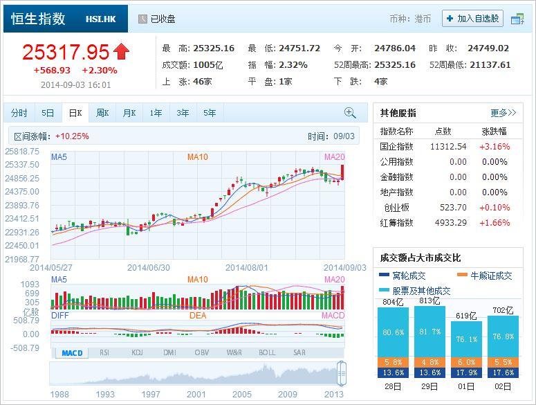 中国株コバンザメ投資 香港ハンセン指数20140903