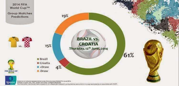 نتائج التوقعات النهائية لمباراة البرازيل وكرواتيا من ( ابسوس )