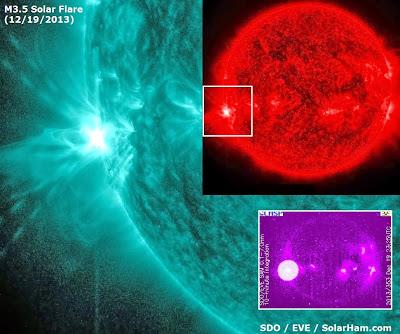 llamarada solar clase M3.5 estalló el 19 de diciembre