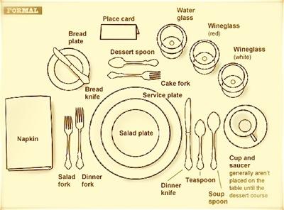 Table Setting Etiquette: How To Set (and Navigate) a Proper Dinner Table    D.M.R. Fine FoodsDMR Fine Foods