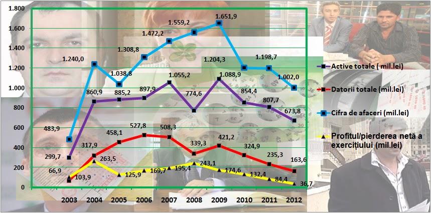 Loteria Română - evoluție indicatori