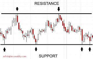 Gambar Titik support dan resistance