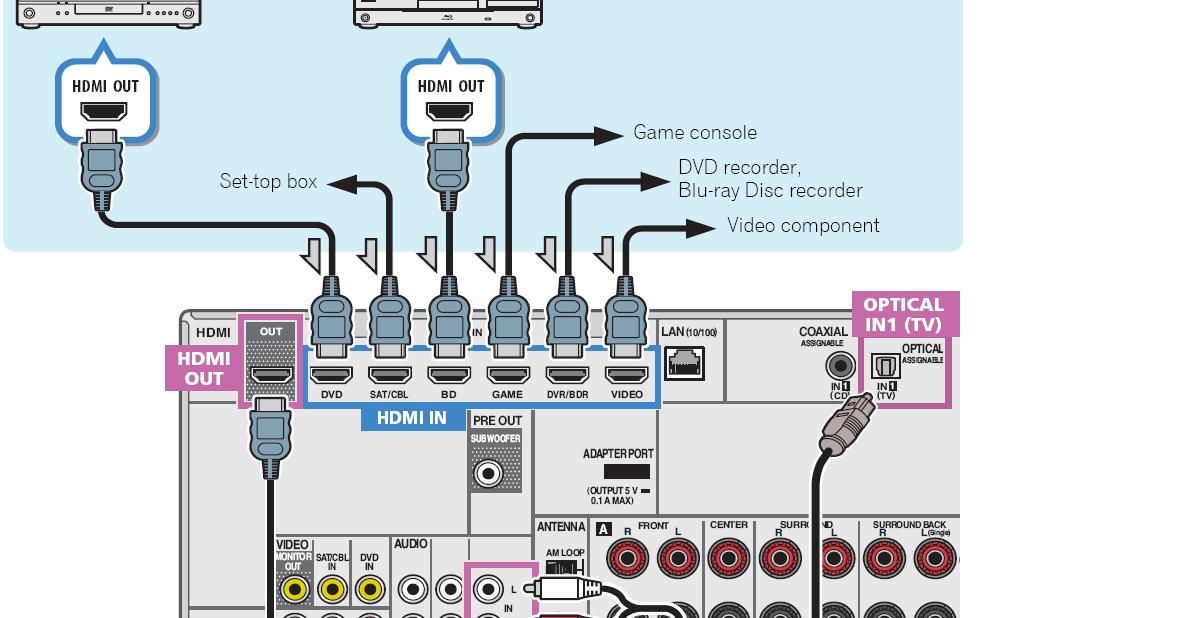 wiring onkyo receiver speaker setup wiring wiring diagram free
