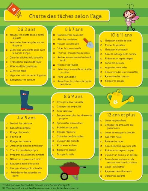 Tableau des tâches à faire pour enfants
