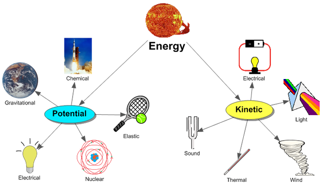 Kinetic And Potential Energy Thermodynamic chapter ...