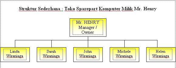 Contoh manager of money forex sederhana