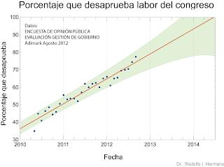 El gráfico muestra un crecimiento lineal de la desaprobación creciendo de un 40% a mediados de 2010 a un 75% a mediados de 2012