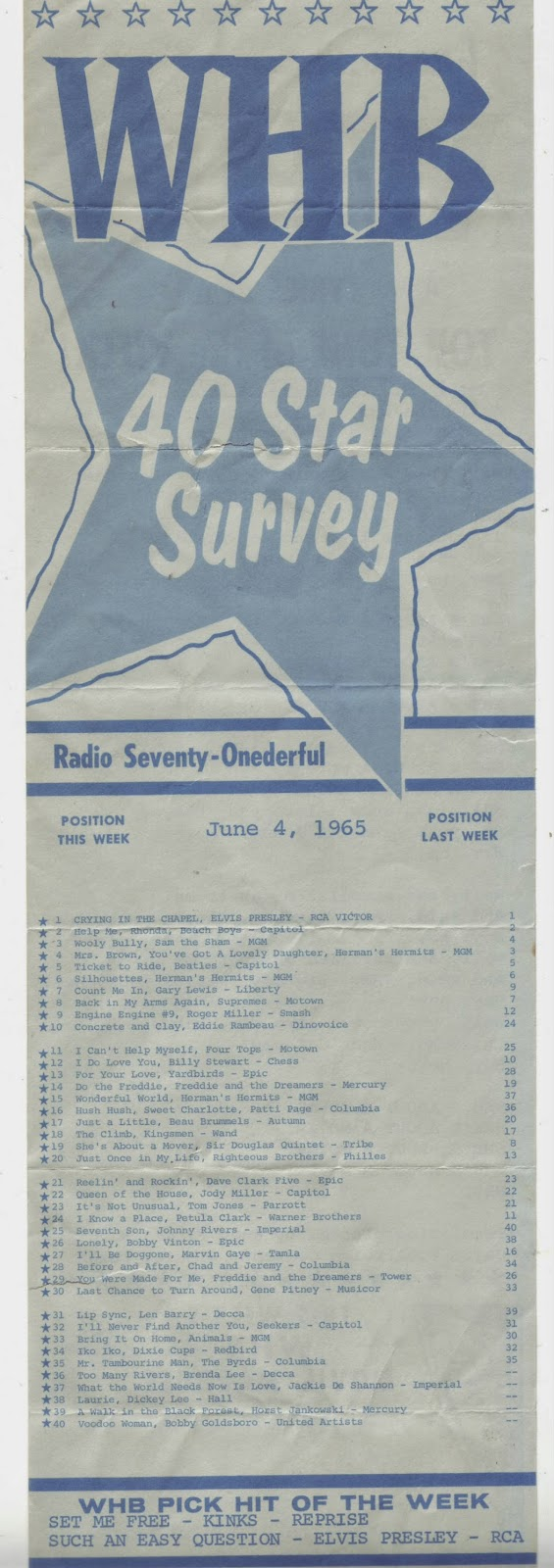 WHB And KUDL Were The Big Top 40 Stations For Kansas City Back In 60s At 710 With 10000 Watts Had A Huge Signal This Is Star Survey