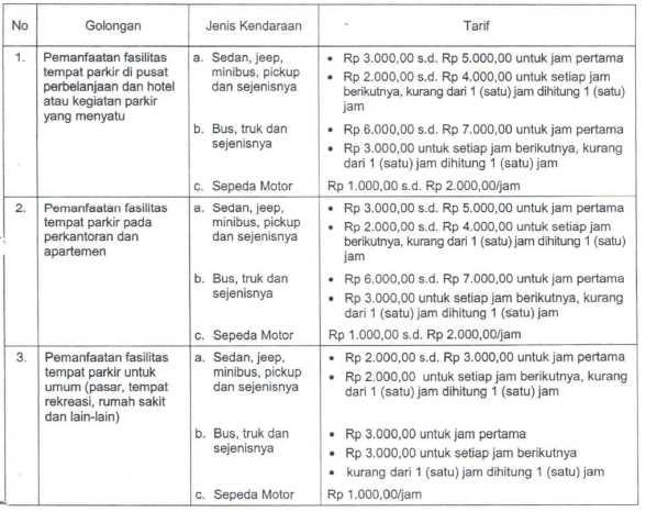 Tarif Parkir Jakarta
