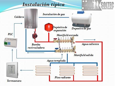 Soltec casa sustentable calefacci n piso radiante - Calefaccion de gas o electrica ...