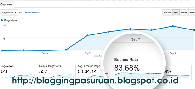 8 Cara Mengurangi Bounce Rate di Blog