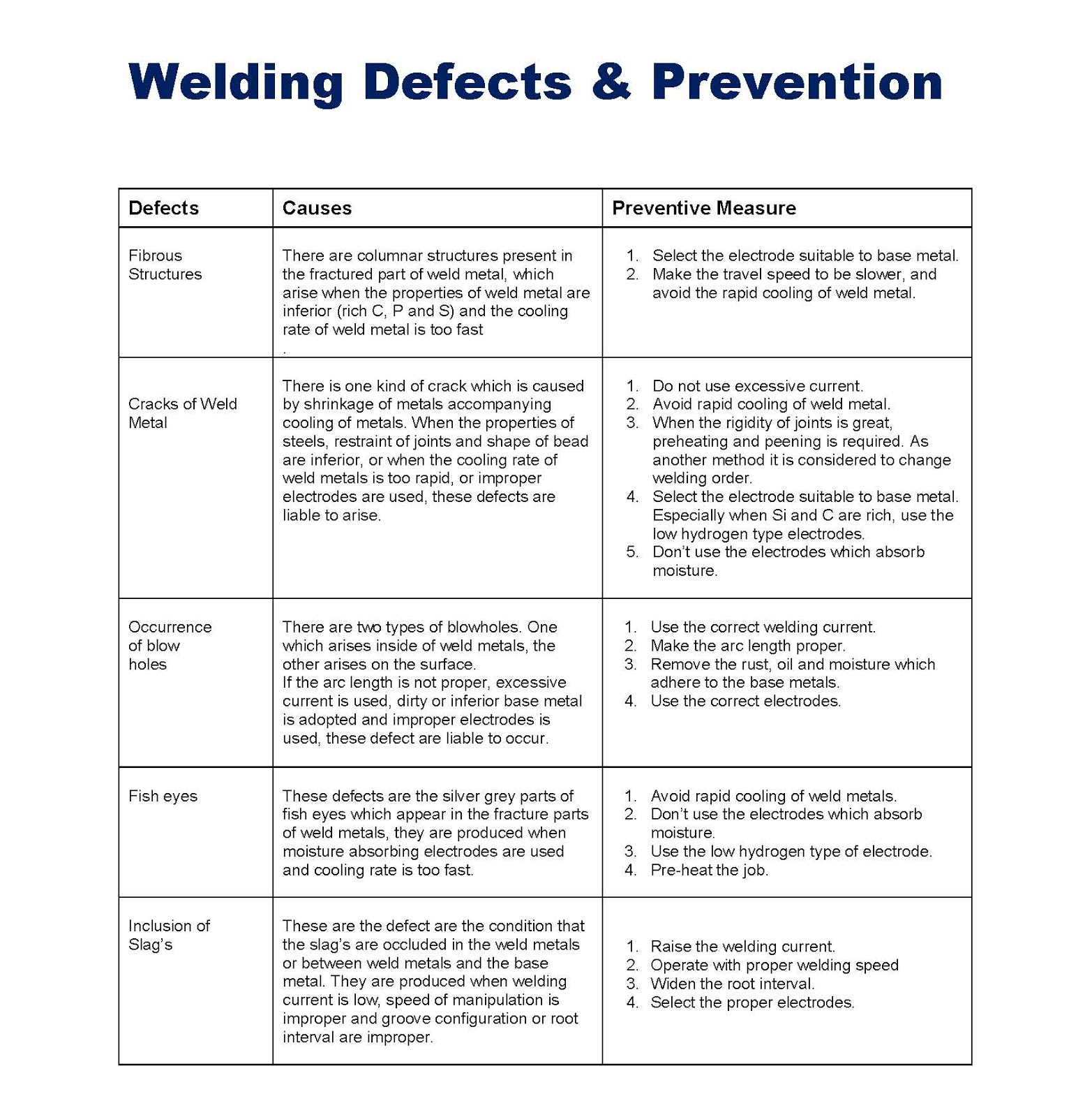 Welding Defects And Causes Fishbone Diagram Prevention Mechanicstips 1565x1600