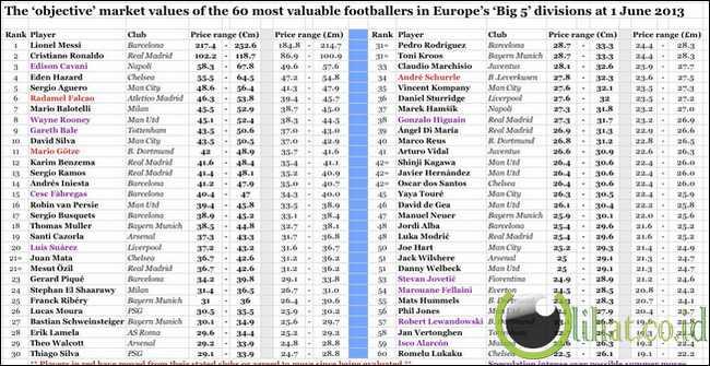 5 Klub Sepakbola dengan Skuad termahal di Dunia