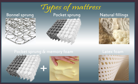 Types of Mattresses You Should Know