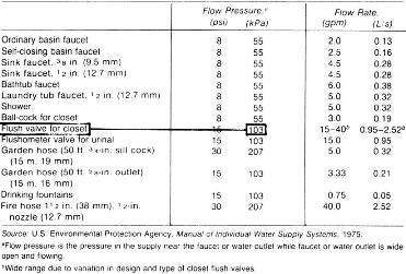PHC Facility Management: Water Supply: Pipe Size Calculation