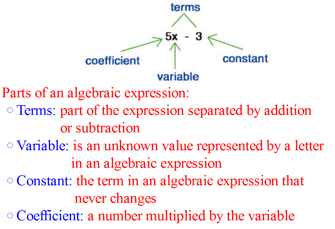 Algebraic Translations - MathBitsNotebook(A1 - CCSS Math)