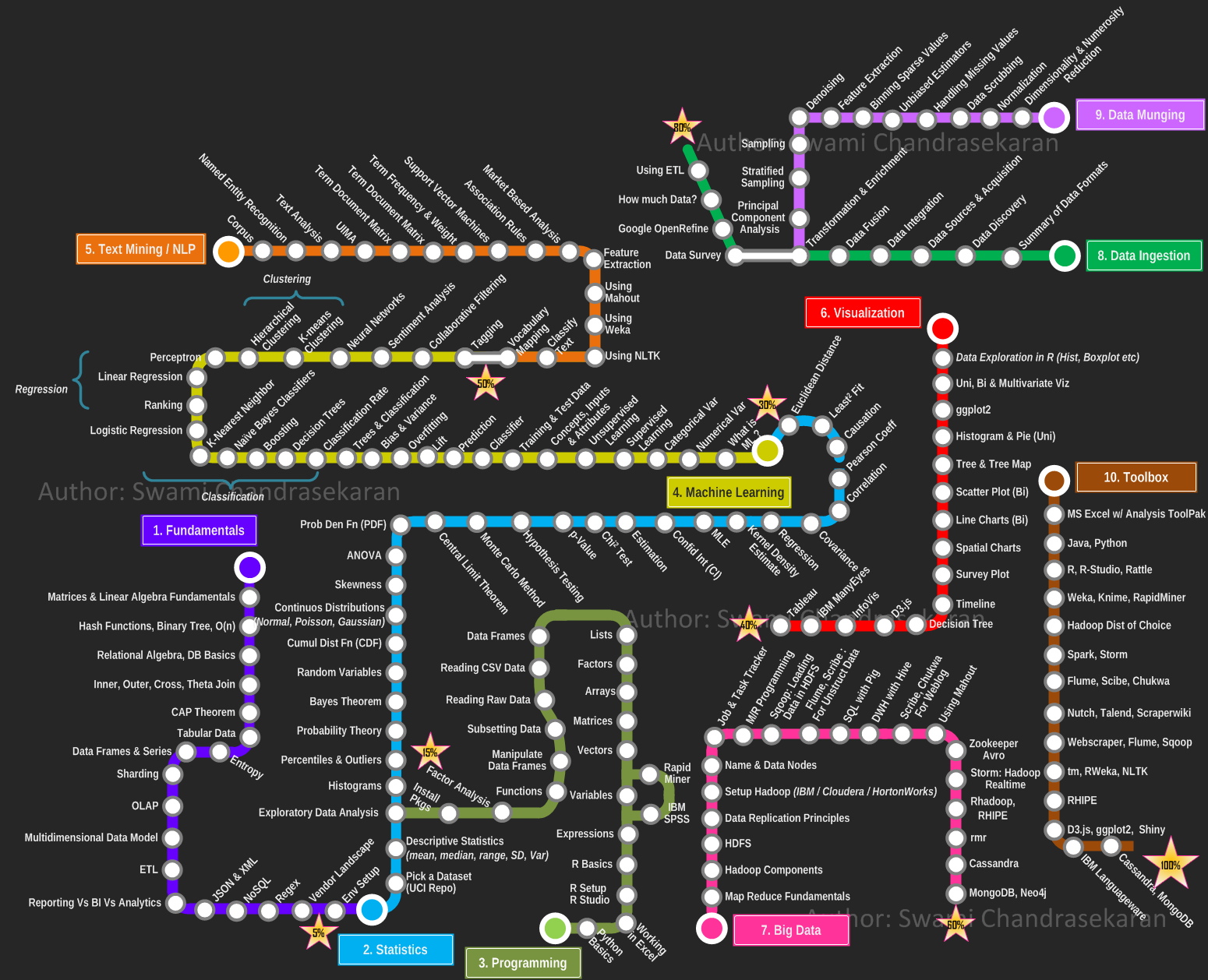 business intelligence  becoming a data scientist  u2013 curriculum via metromap