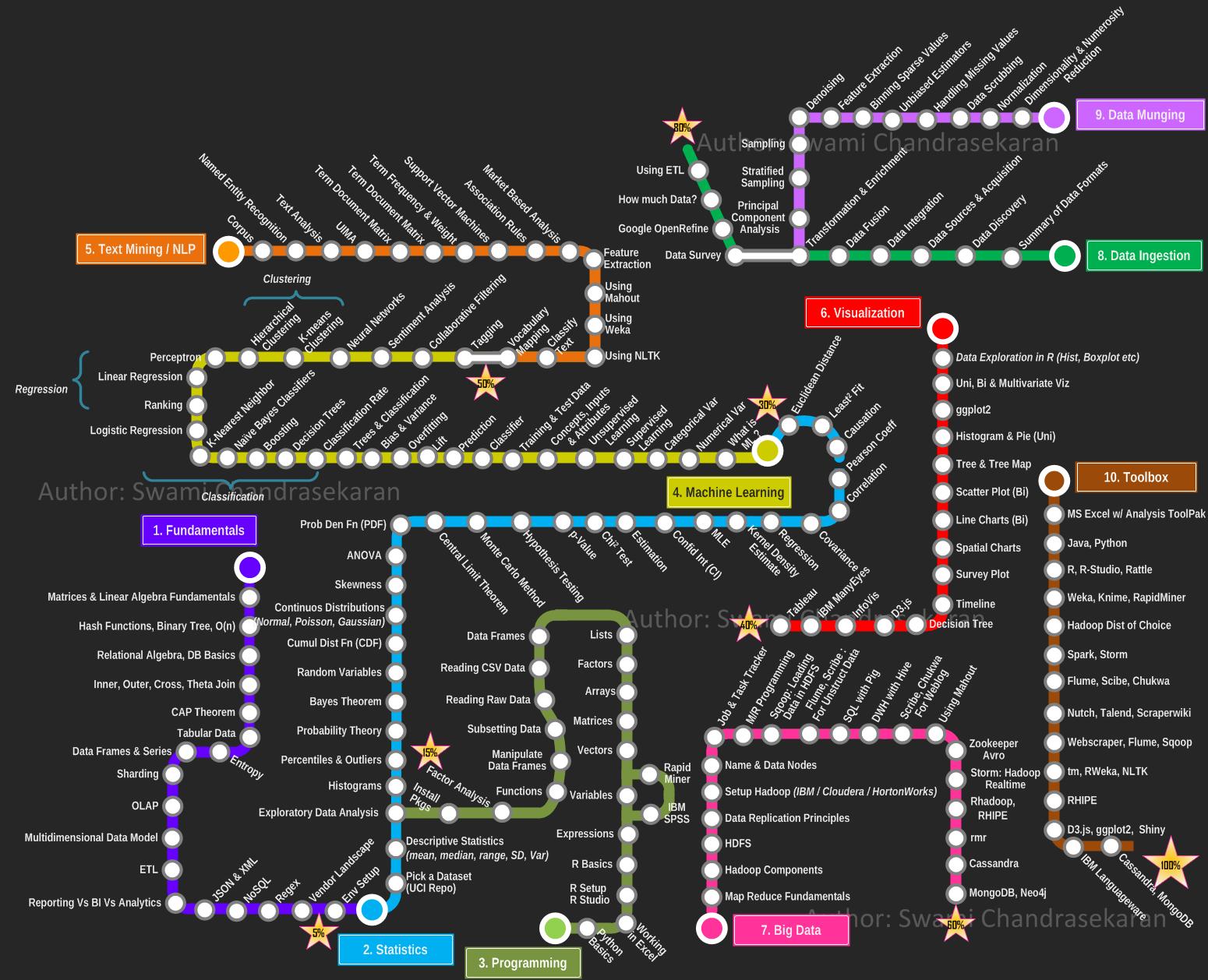 business intelligence  becoming a data scientist  u2013 curriculum via metromap