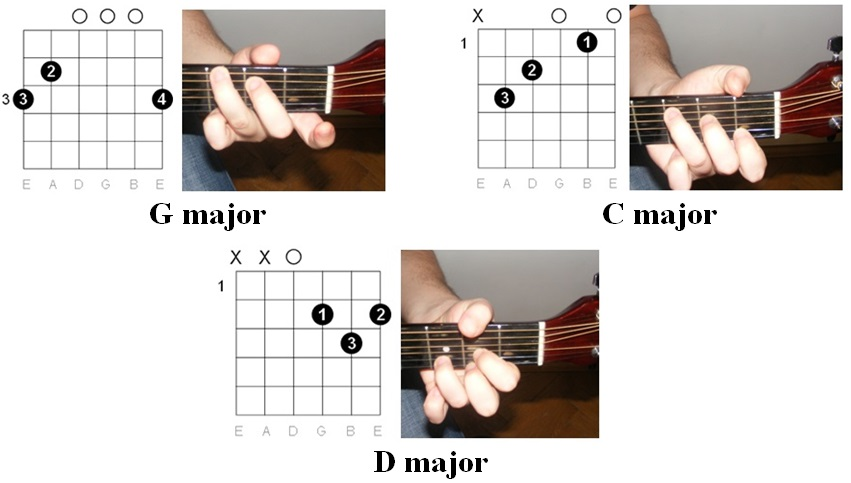 drum chords for huling Tags : drum chords for huling sayaw guitar ...