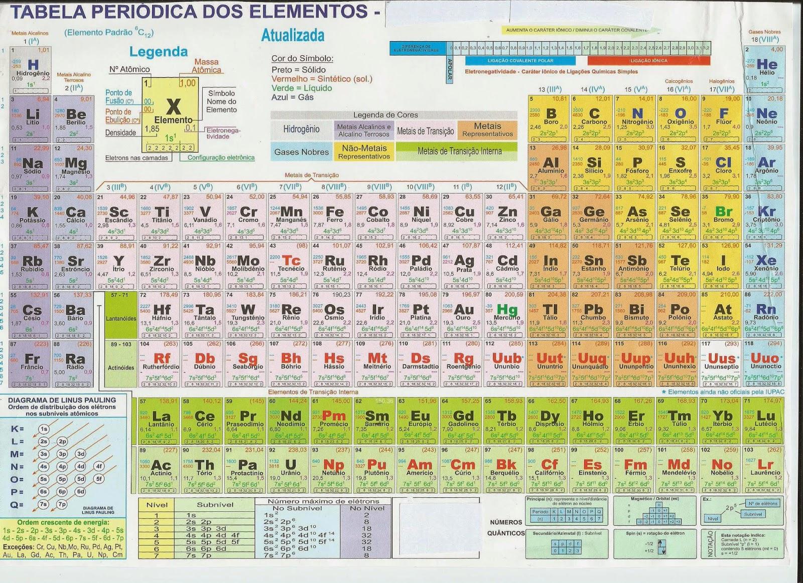 1600 x 1163 jpeg 688kB, Professora digital de Química: Tabela ...