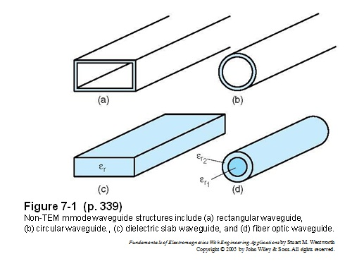 Resume bab 7 waveguide elektromagnetika rectangular waveguides digunakan untuk aplikasi gelombang mikro ccuart Images