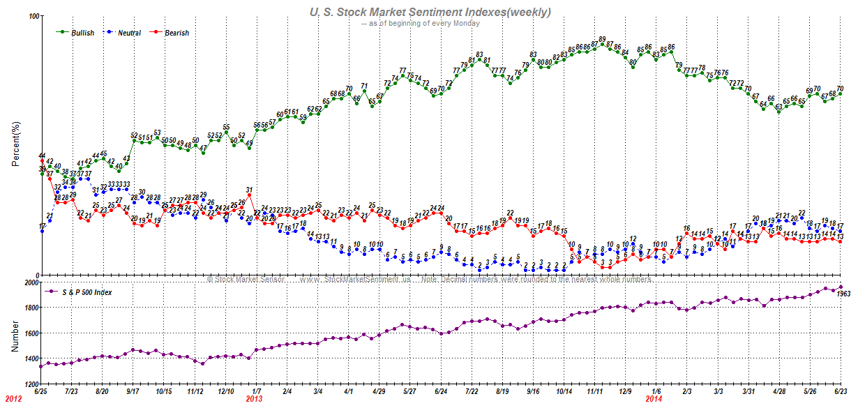 U. S. Stock Market Sentiment Indexes(weekly)