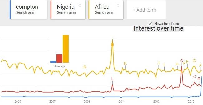 https://www.google.com/trends/explore#q=compton%2C%20Nigeria%2C%20Africa&cmpt=q&tz=Etc%2FGMT-1