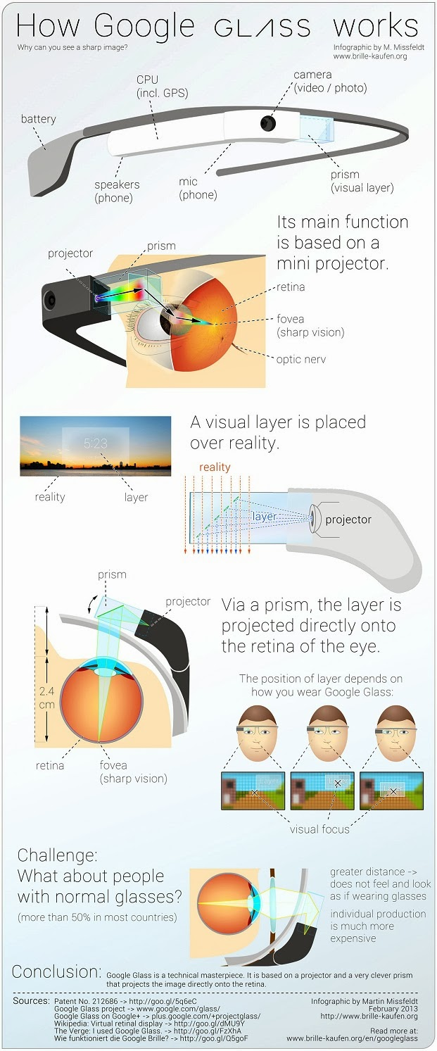 How to use Google Glass and How does it works?