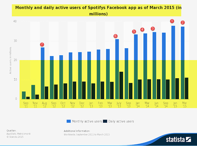 """ monthly usage of spotify's facebook app usage : 2011 to 2015"""