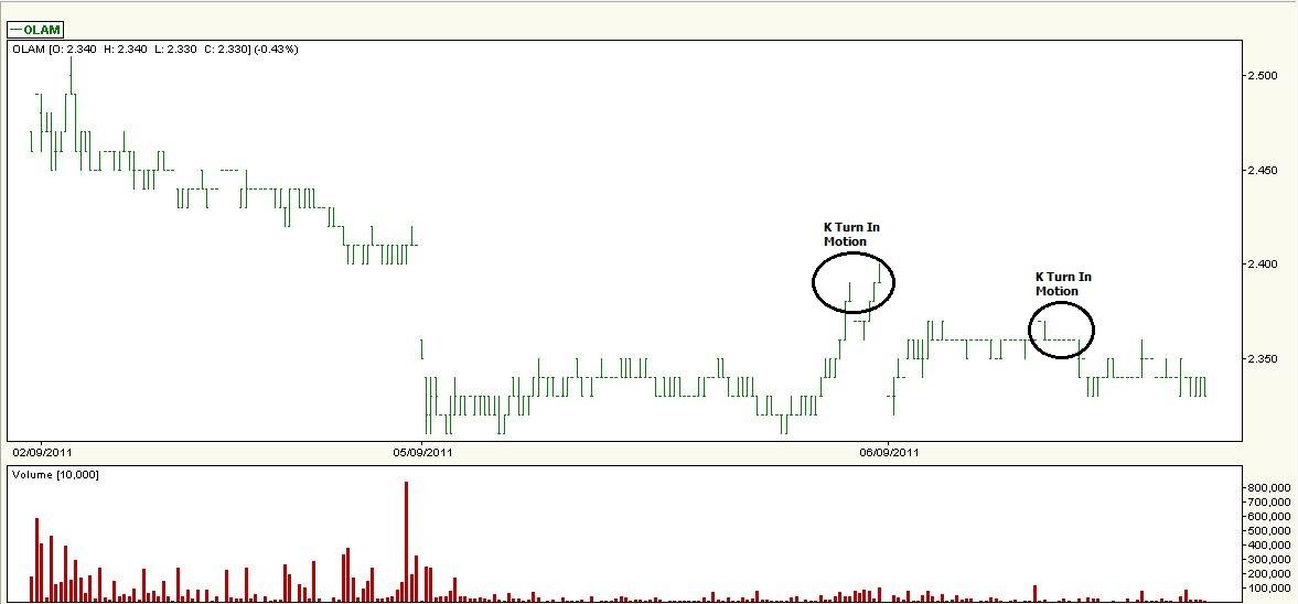 Stock Market Best Kept Secrets Sti Olam K Turn In Motion
