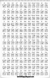 Diagram Chord kunci gitar