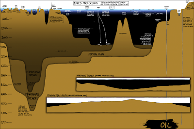 xkcd scale graphic of lakes, oceans and interesting things