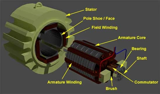 Construction of dc generator the electrical portal for Dc motor brushes function