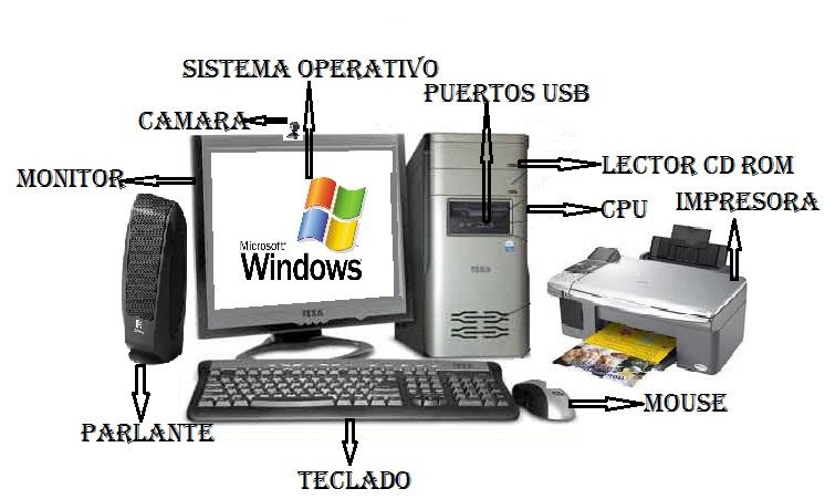 Dibujo de una computadora y sus partes - Imagui