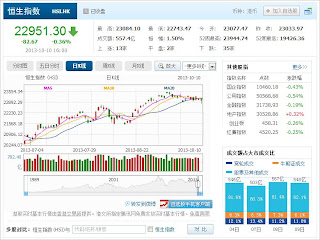 中国株コバンザメ投資 香港ハンセン指数20131010