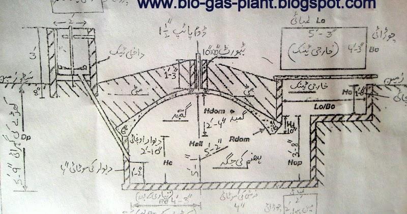 Gobar plant diagram in urdu label biogas technology for Household biogas plant design pdf