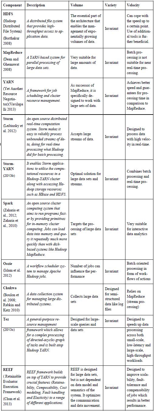 comparison table for big data platforms
