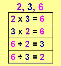 Image result for multiplicative and division