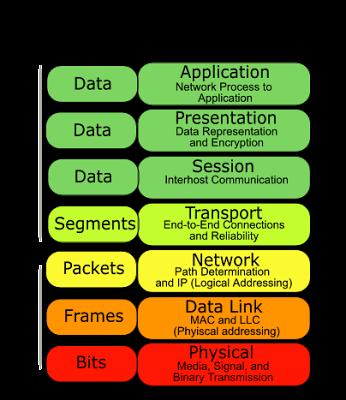 Afdx further Topologies together with File Active ring topology also Treetopo further Topologi Jaringan Komputer. on star bus topology
