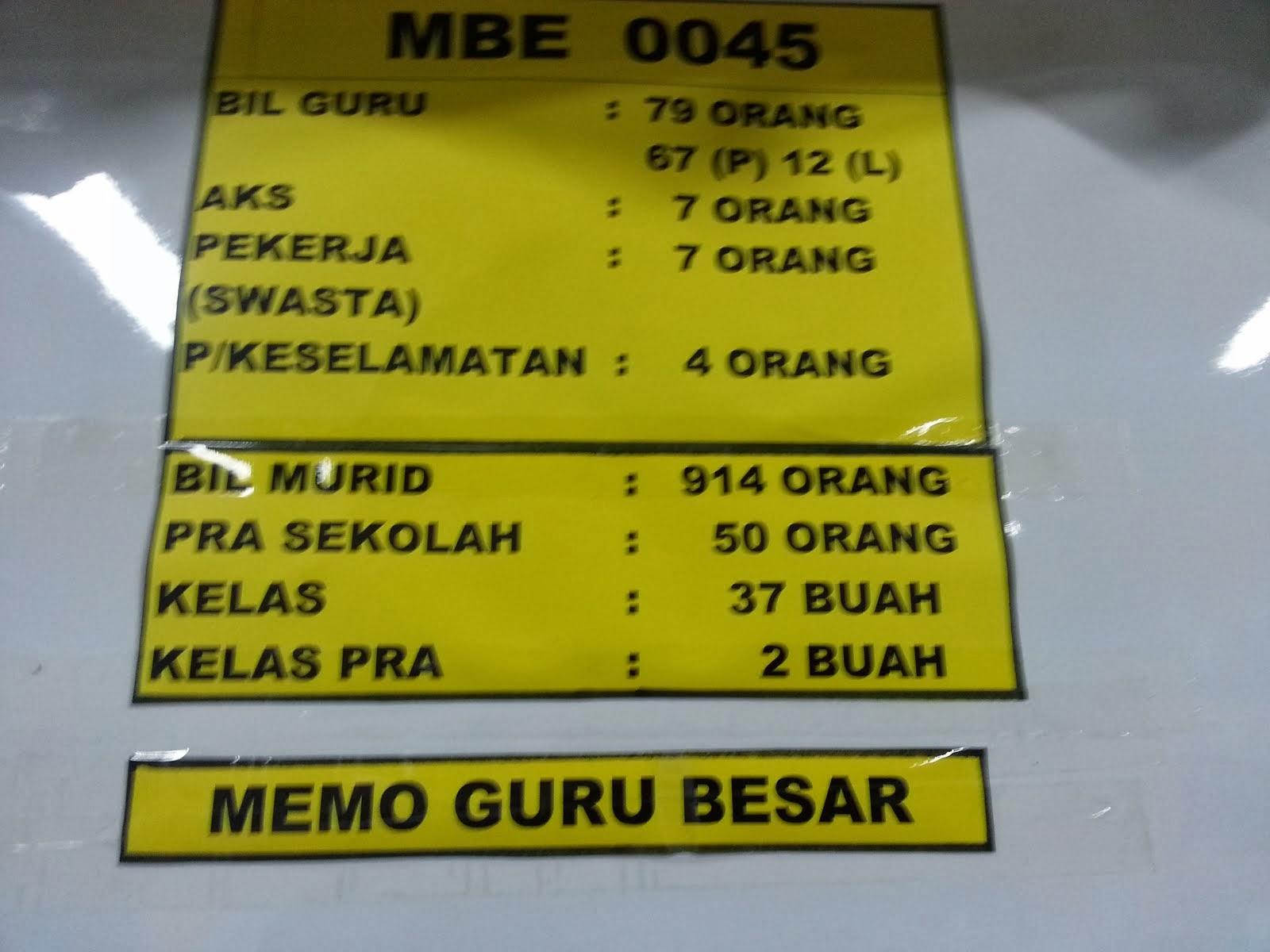 Statistik Murid dan Guru SKKT1 2014