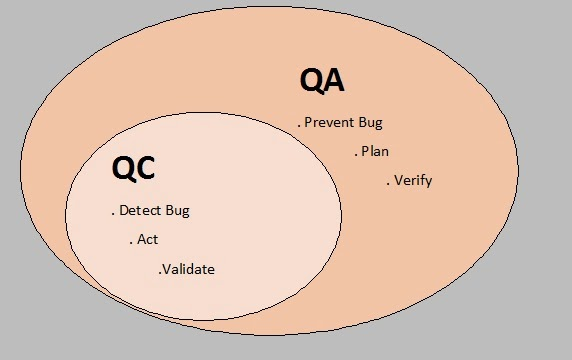 Quality Assurance and Quality Control - QA Vs QC | Learned and Shared
