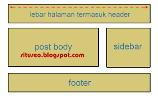 elemen header sidebar post body dan footer
