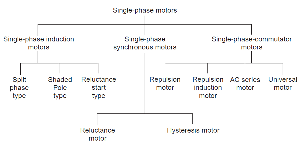 Types Of Single Phase Motors on single phase shaded pole motor diagram
