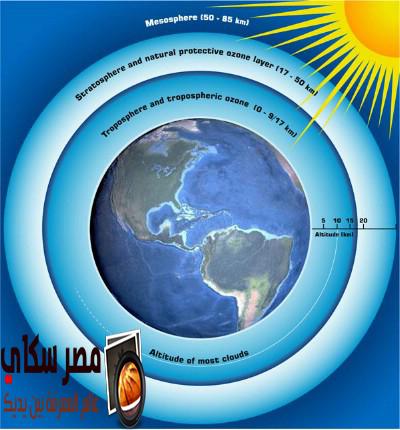 مما تتكون طبقة الأوزون(Ozone layer)