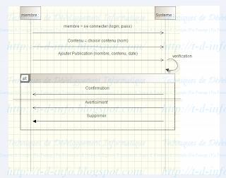 Q2  Etablir le diagramme de séquence du cas d'utilisation « Publier contenu »