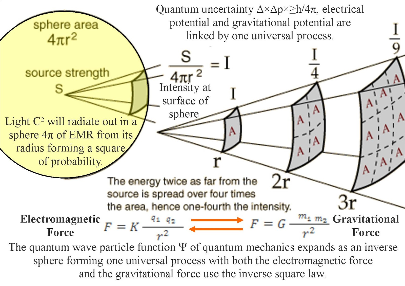 quantum art and poetry: The Theory of Everything explaining the ...