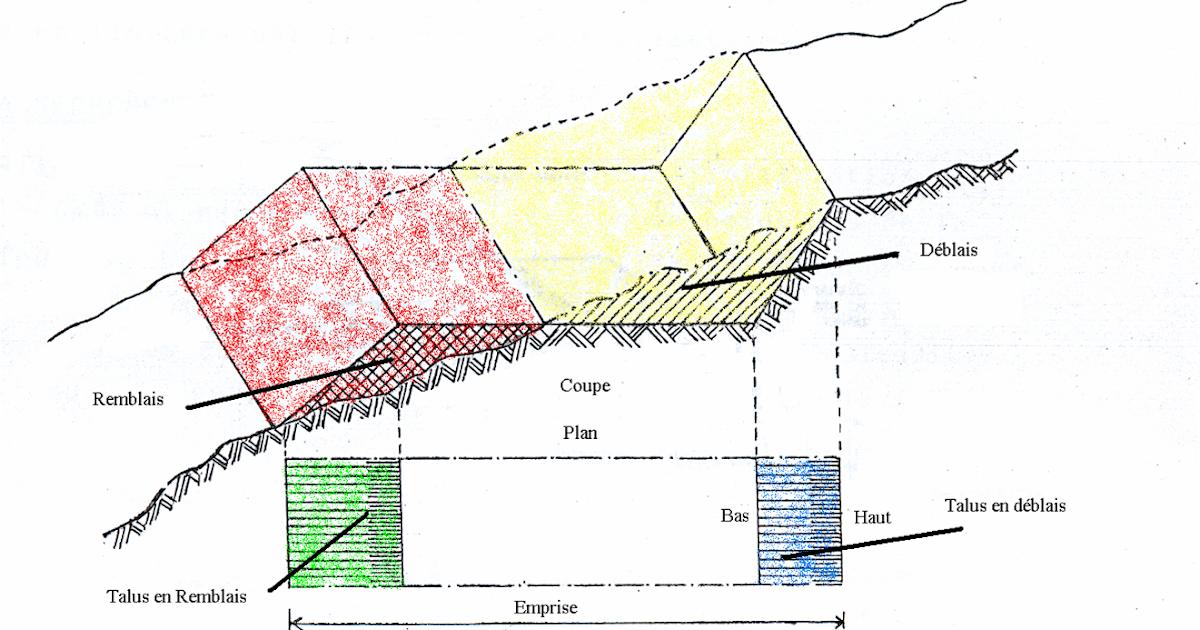 Terrassements cours et exercices for Etude du sol